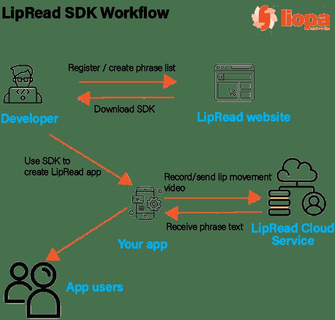 LipRead Cloud Service and SDK 4